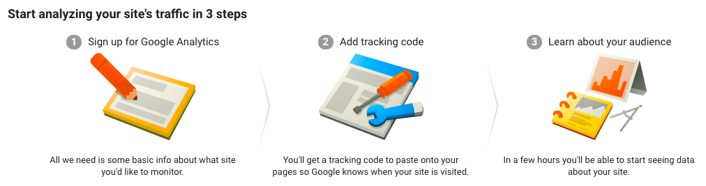 Three infographics displaying the activation process for Google Analytics